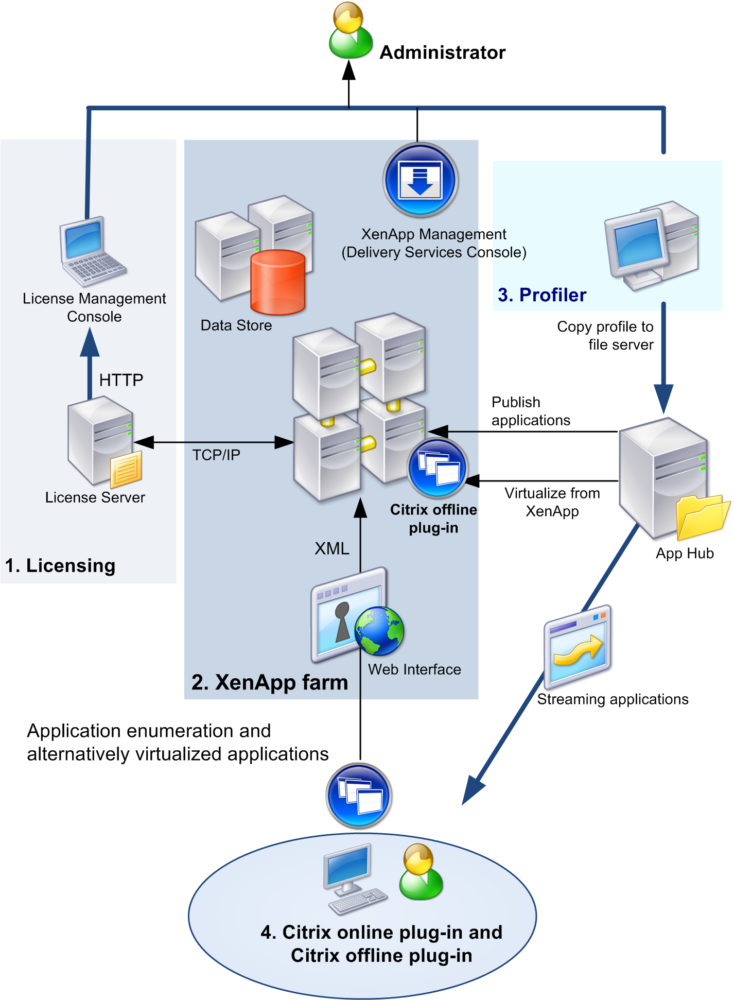 Citrix xendesktop architecture diagram citrix get free for Xenapp 6 5 architecture