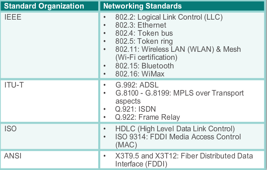 Data_Link_Networking_Standards